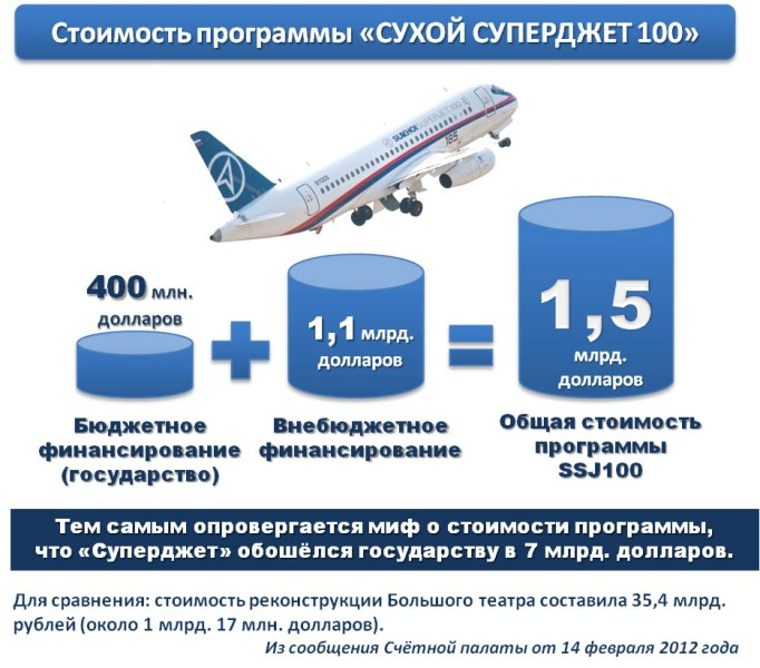 Superjet%20100_project_costs.jpg
