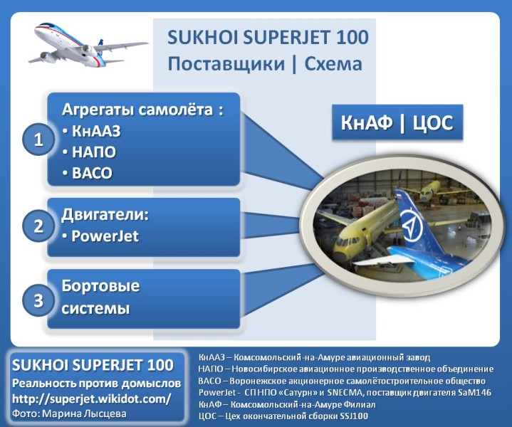 Superjet%20100%20-%20Suppliers.jpg