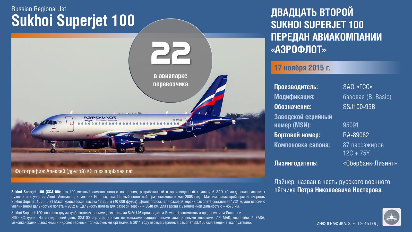 Sukhoi%20Superjet%20SSJ100%20RRJ95%2022nd%20Aerofllot.png