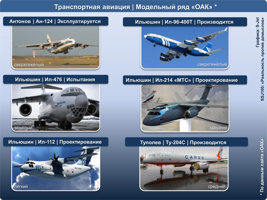 UAC_Transport_Aircraft.jpg