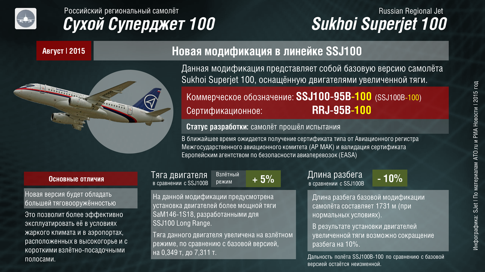 Sukhoi%20Superjet%20SSJ100%20modification%20-100.png