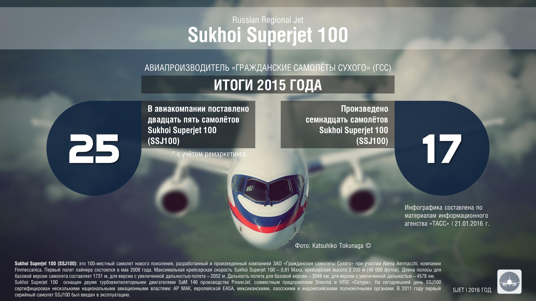 Sukhoi%20Superjet%20SSJ100%20RRJ95%202015.png